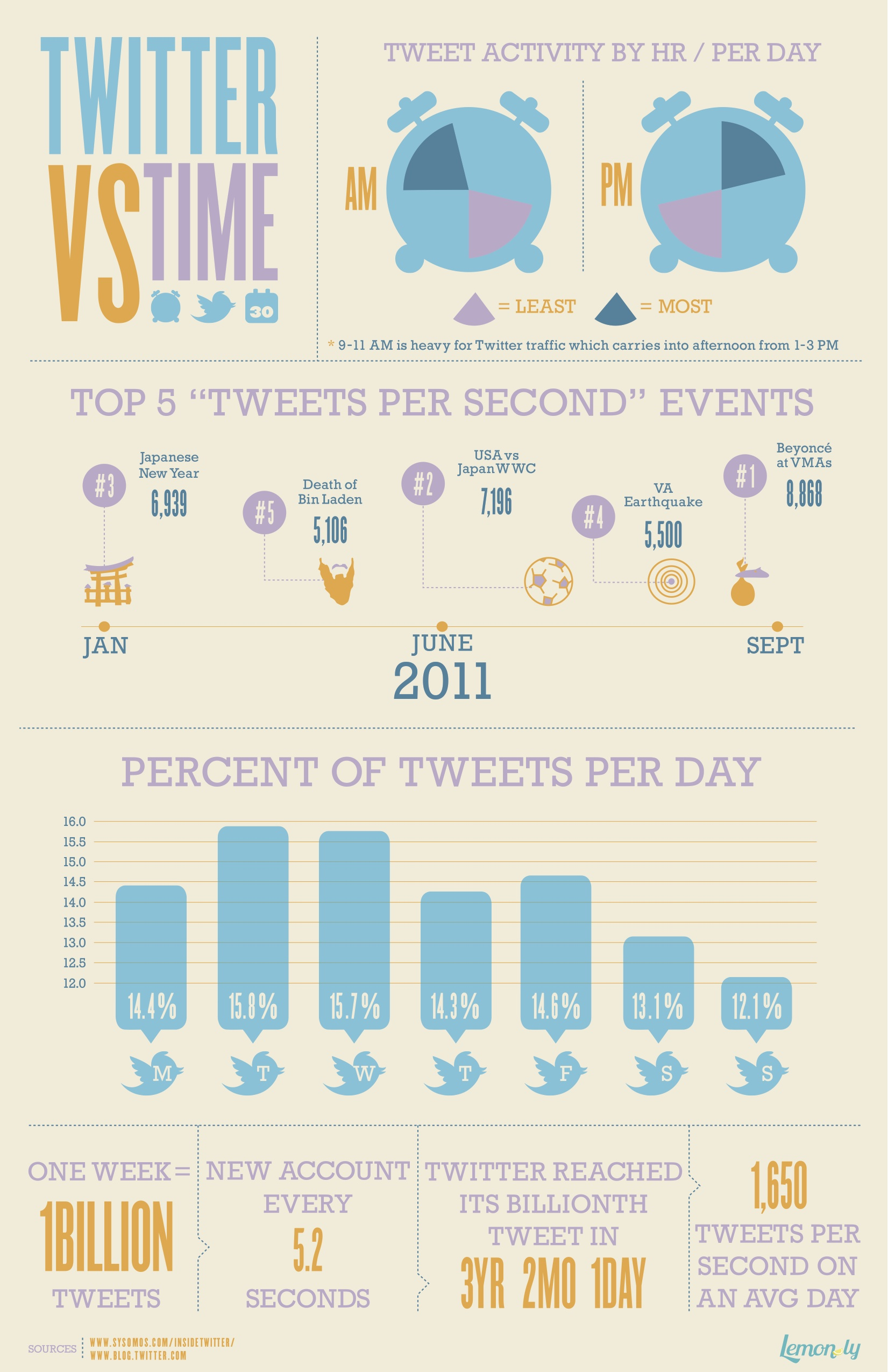 infografik twitter timing